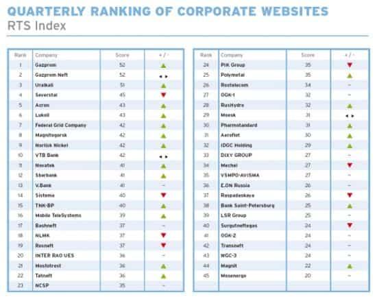 Компании входящие в индекс РТС