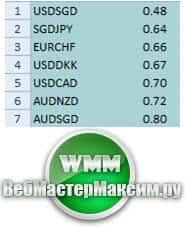 Легкие валютные пары