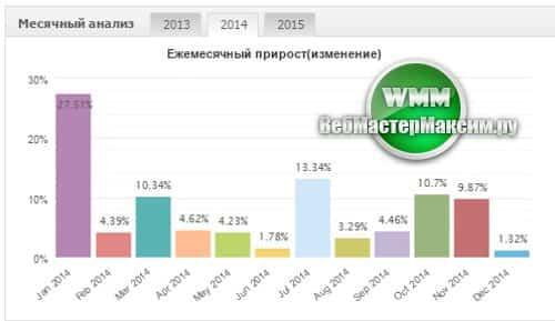 Топ советников форекс 2013 архив курса валют на форекс