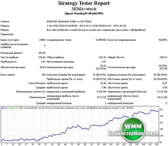 Тестирование стратегии - Стохастик+EMA на паре audusd