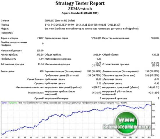 Тестирование стратегии - Стохастик+EMA на паре eurusd