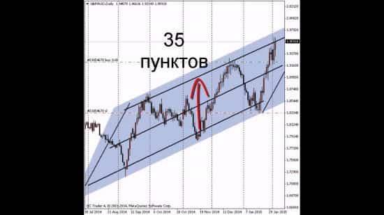 Система торговли - «Треугольник» - пример хорошего подхода к работе с опционами