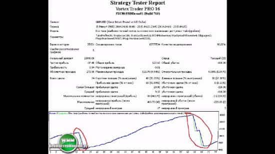 Vortex Trader Pro — Форекс робот 2200 % за три года!