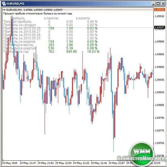 Индикатор i-Profit