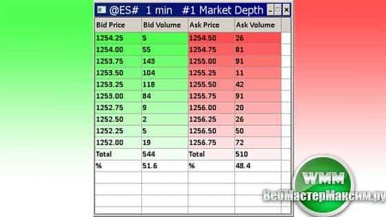 Market-depth
