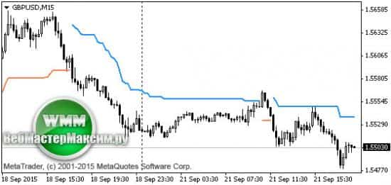 индикатор форекс импульса ценового движения