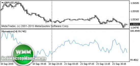 индикатор прорыва динамического ценового канала