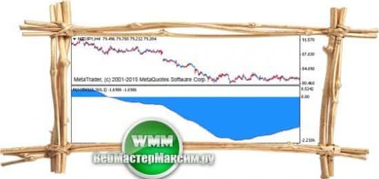 торговая стратегия h4 macd