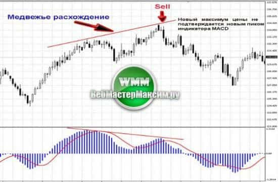 sovetniki-macd-divergenciya