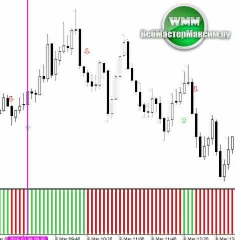 Parabolic SAR 2 histo mtf alerts arrows 2