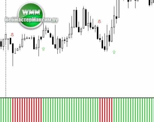 Parabolic SAR 2 histo mtf alerts arrows 4