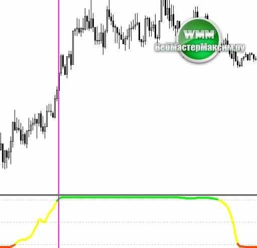 индикатор filter trend