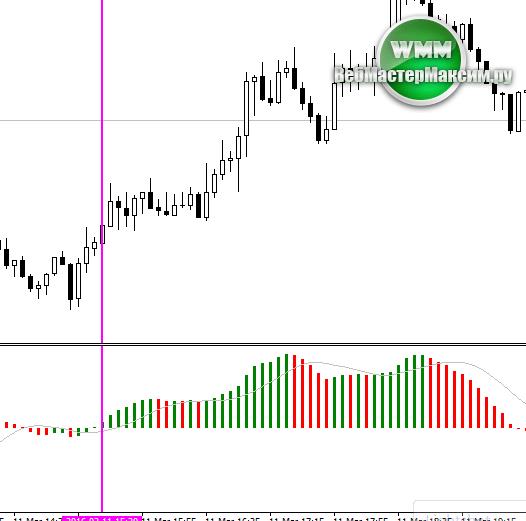 сигнал на покупку