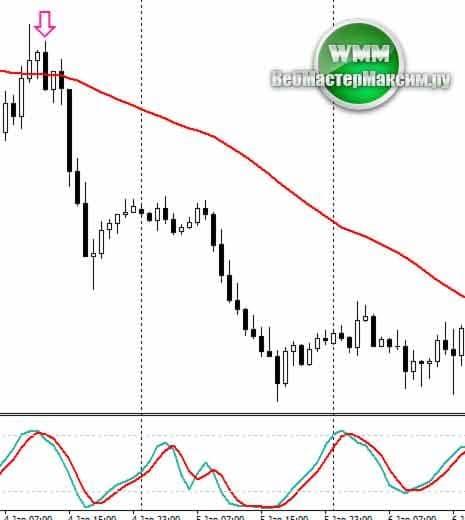 сетапы и паттерны price action 3