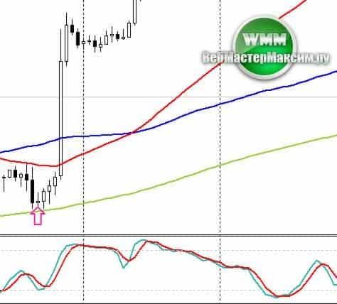 сетапы price action 2