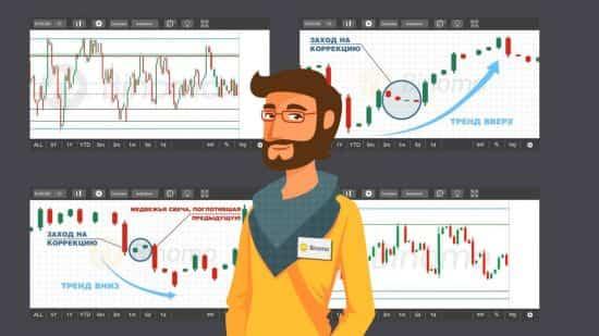 Торговля по тренду бинарными опционами