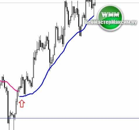 индикатор profit sunrise 2