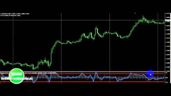 Индикатор Weighted WCCI скачать для форекса
