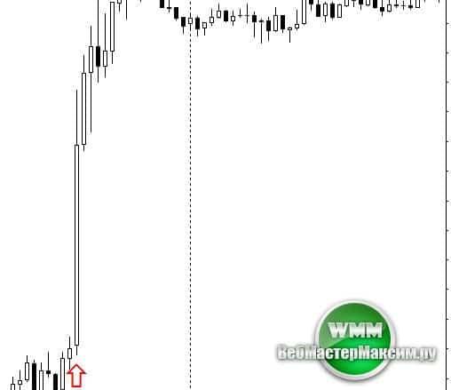 Индикатор ZwinnerColorSignals