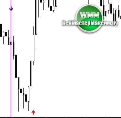 Сверхточный индикатор для бинарных опционов alfa profit торговля на бирже в саратове