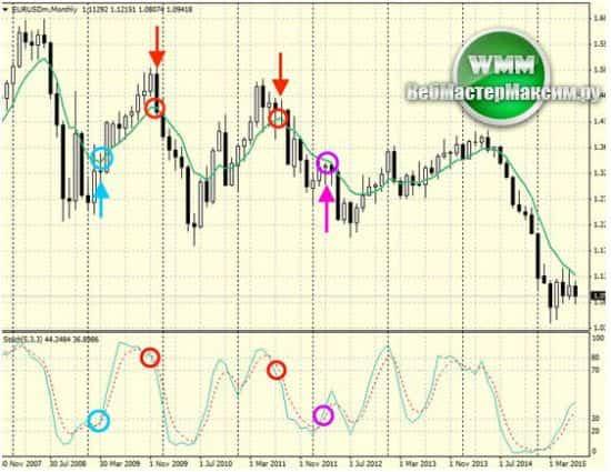 Индикаторы рынка форекс