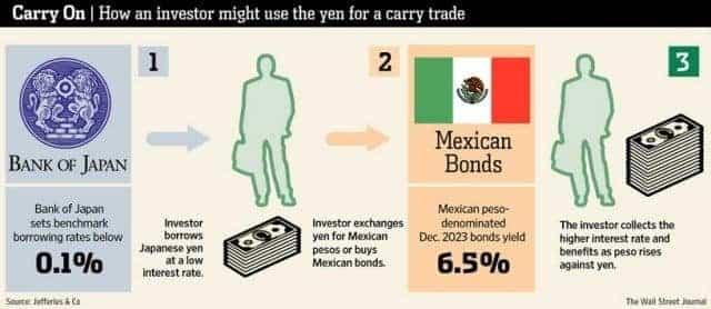 стратегия carry trade особенности 1