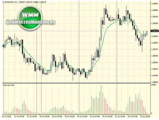 индикаторы на рынке