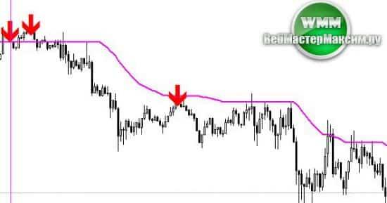 Стрелочный индикатор Trend Master продажи