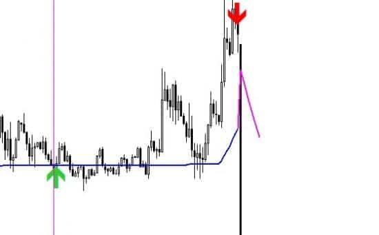 Стрелочный индикатор Trend Master покупки