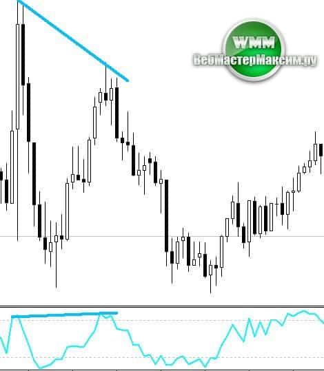 индикатор williams percent range скачать
