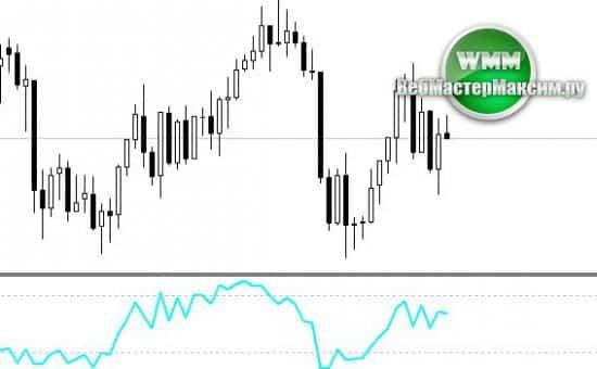 Индикатор Parabolic SAR MTF