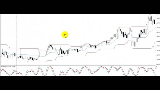 Price Channel индикатор для MT4 или mt4, с видео, описанием, настройками и речью об отзывах, MQL4. Привожу пример стратегии.