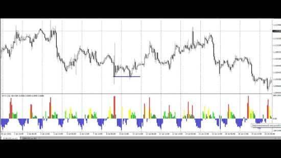 Индикатор Normalized volume oscillator для MT4 на MQ4. Описание, возможность скачать