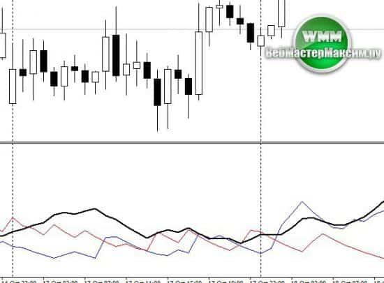 Индикатор Trend Focus - инструмент, который позволяет быстро определить тренд