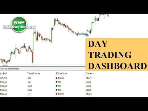 Индикатор Day Trading Dashboard: концепция, сигналы, отзывы