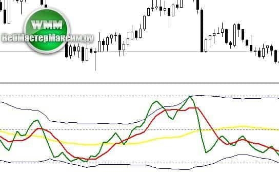 Индикатор TPO. Работа в range- индикатор горизонтального объема мт4