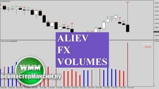 Индикатор Aliev fx volumes. Описание основ для применения инструмента на базе MQ4