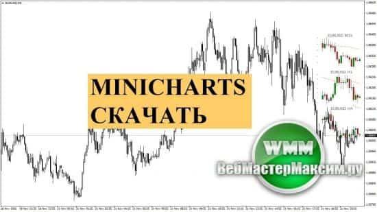 Индикатор таймфреймов Minicharts. Скачать, оценить, торговать!