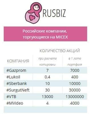 Вкладываем деньги в акции Российских компаний
