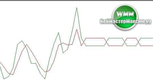 3 Ma Cross Alert индикатор для тех, кто ценит свои глаза и мозг