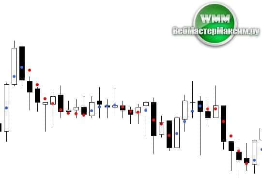 indicator dots