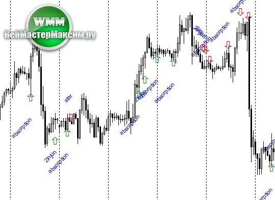 indicator price action