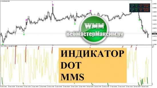 Индикатор Dot Mms