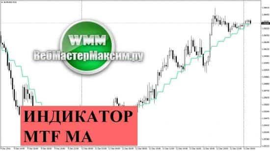 Индикатор MTF MA на каждый день