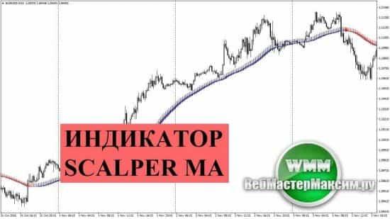 Индикатор Scalper Ma. «Расческа» на мувингах
