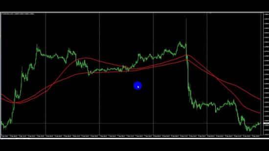 Индикатор Smoothed moving average — отличный динамический уровень!