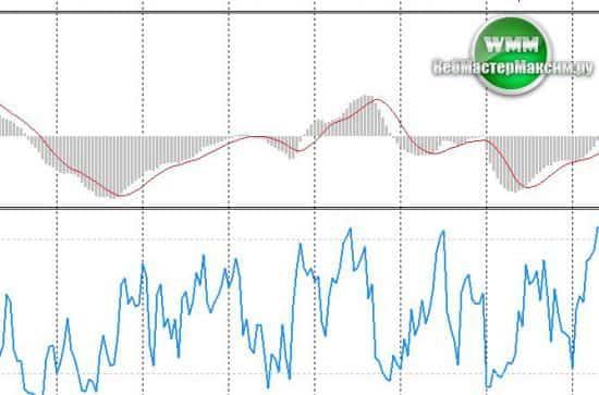 Подвальный индикатор для скальпинга 4Stochastic. С данными с разных таймфреймов