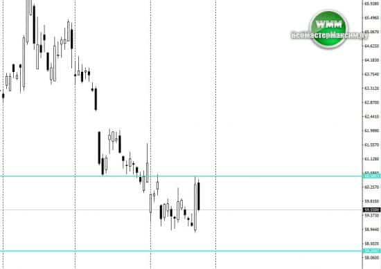kurs dollara k rublu