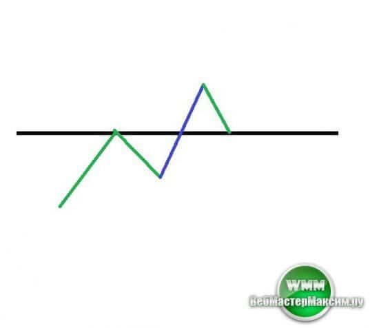 Индикатор круглых уровней - важный помощник в торговле