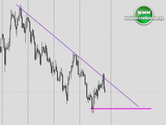 prognoz eur
